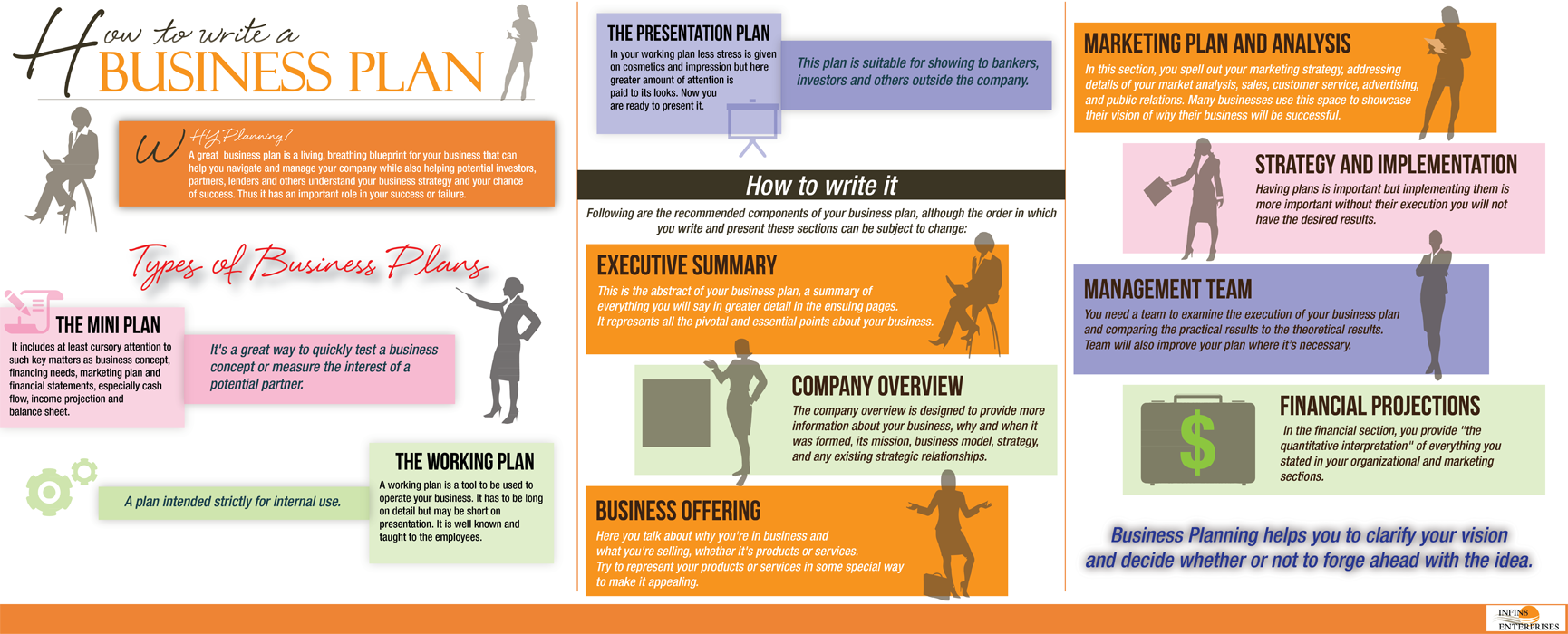 How to Write a Business Plan Infographic | Infin8 Enterprises